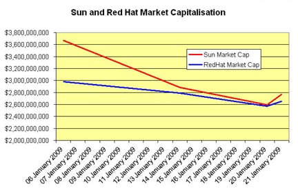 Sun and Red Hat market capitalisation