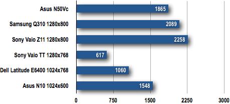 Asus N50 - 3DMark06 Results