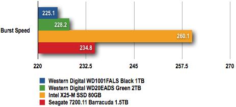 WD Caviar Green 2TB: HD Tach 3.0.1.0
