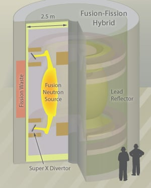 Schematic of hybrid reactor with Super X Divertor tokamak used to emit neutrons into a jacket of transuranic waste.