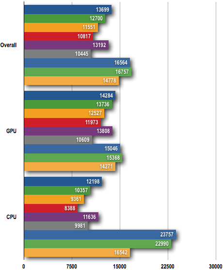AMD Phenom II - 3DMark Vantage