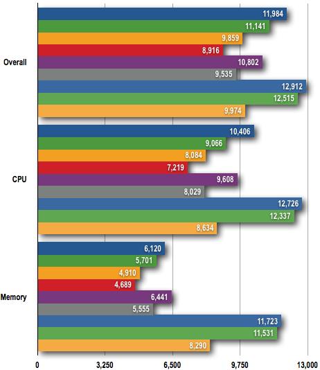 AMD Phenom II - PCMark05