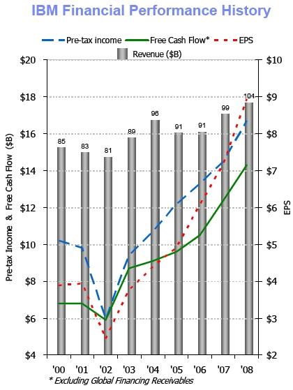 IBM Financials, 2000 to 2008