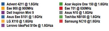 Lenovo IdeaPad S10e - Chart Key