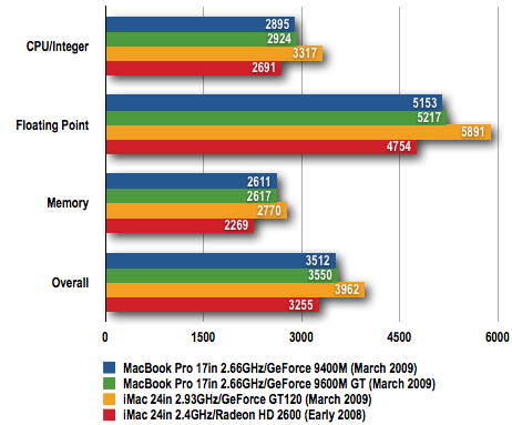 Apple iMac 24in - GeekBench Results