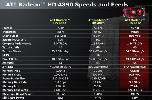 AMD Radeon 48xx speeds and feeds