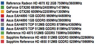 AMD Radeon 4890 - Chart Key