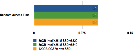 Intel X25-M update HDTach