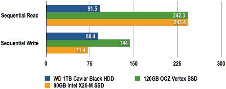 OCZ Vertex SSD - CrystalDiskMark