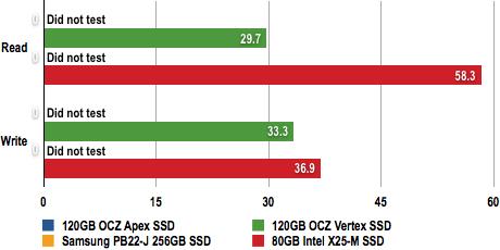 OCZ Vertex SSD - File Transfer Test