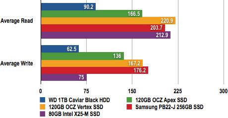 OCZ Vertex SSD - HD Tach Test