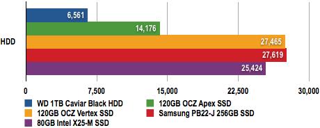 OCZ Vertex SSD - PCMark05 Test