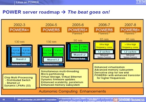 IBM Power Roadmap Circa 2005