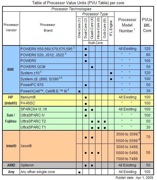 IBM PVU Table