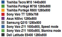 Toshiba Tecra M10 - 3DMark06