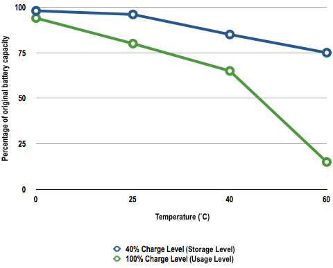 Capacity decline by temperature