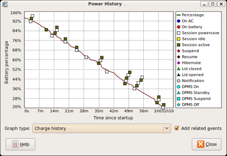Ubuntu Power History