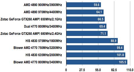 Radeon 4770 - Bangs Per Buck