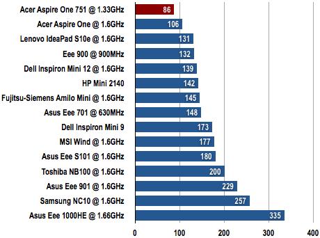 Acer Aspire One 751 - 3DMark06