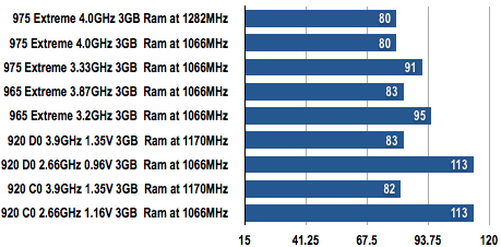 Core i7 Exteme - POV-Ray