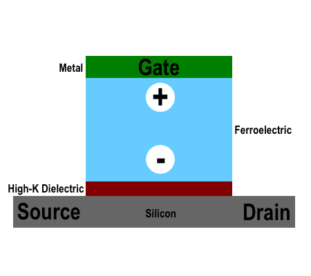 Fe-NAND cell