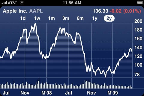 iPhone 3.0 Stocks' landscape charts