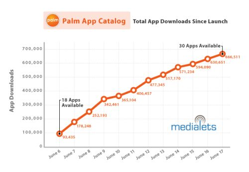 Palm Application Sales