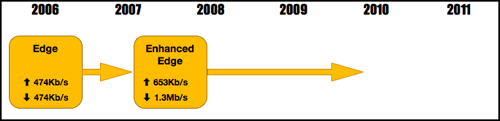 3GPP Edge Timeline