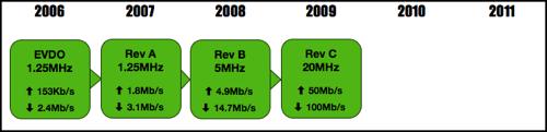 CDMA 2000 EVDO Timeline