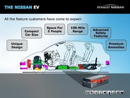 Nissan EV plan