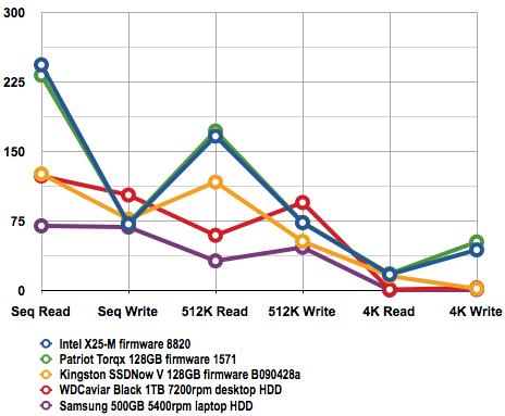 Kingston SSD Now V