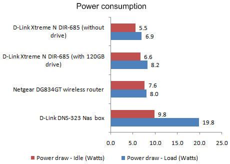 D-Link Xtreme N DIR-685