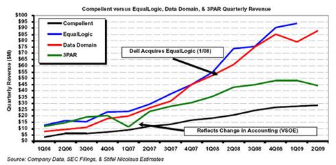 Compellent revenue growth comparison