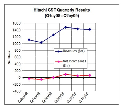 Hitachi GST Results