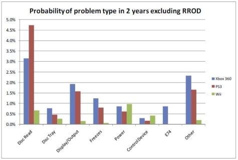 Probability of problem type in 2 years excluding RROD