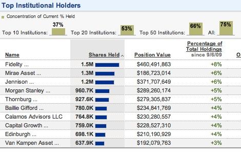 Baidu investors