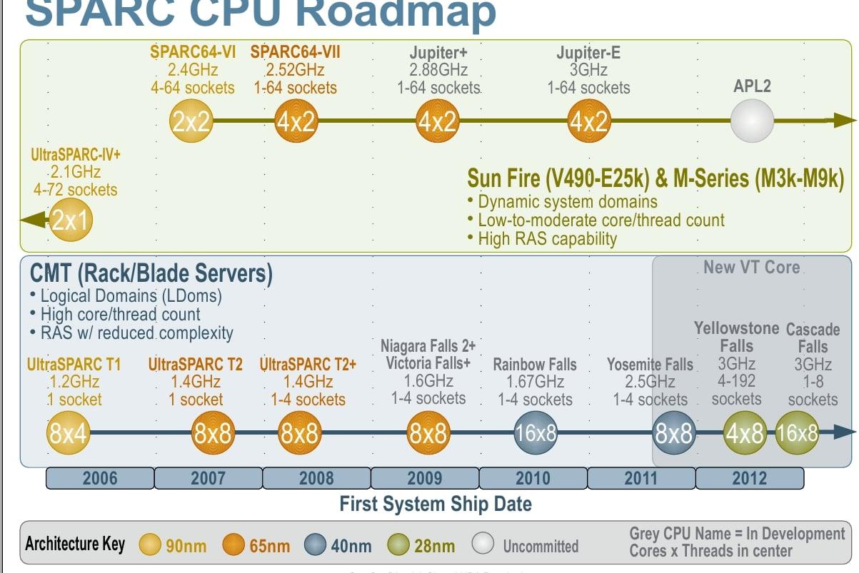 Sneak Peek At Sun's SPARC Server Roadmap - Slashdot