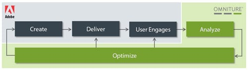 Adobe's graphic explanation of the Omniture acquisition
