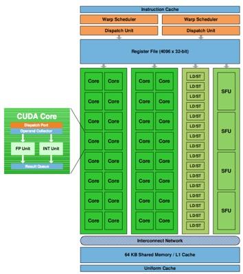 Stream Multiprocessor