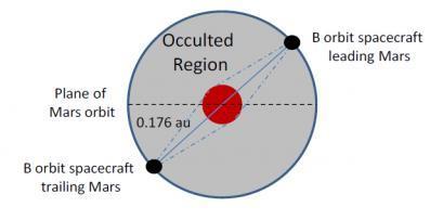 ESA proposes ion drive Sun-dodge Mars commsat ploy • The ...