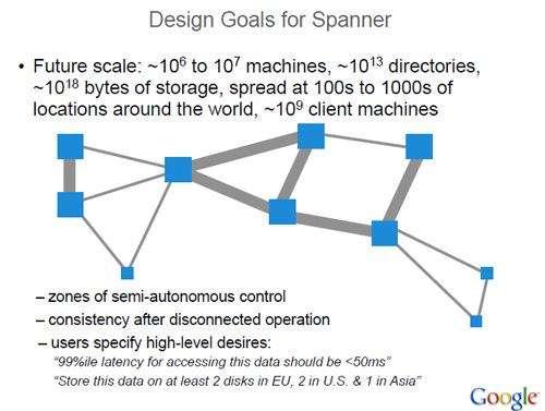 Google Spanner
