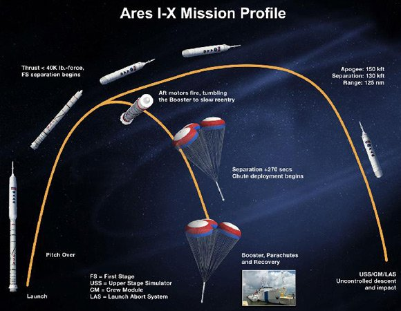 The Ares I-X mission profile. Graphic: NASA