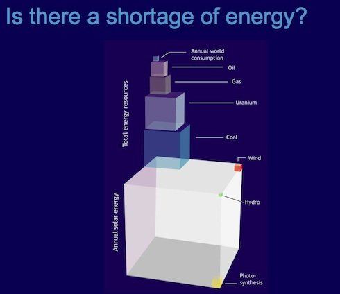 Global Energy: there's lots of it