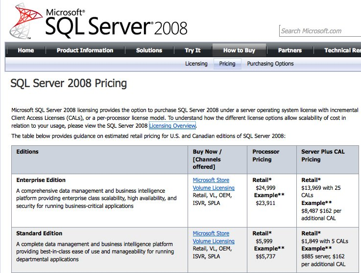 Price changes to SQL Server Standard: what you need to know | Charity Digital