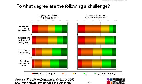 Comparative challenge graphs