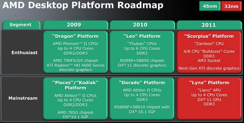 AMD desktop-platform roadmap
