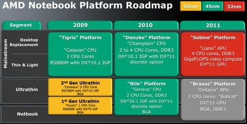 AMD notebook-platform roadmap