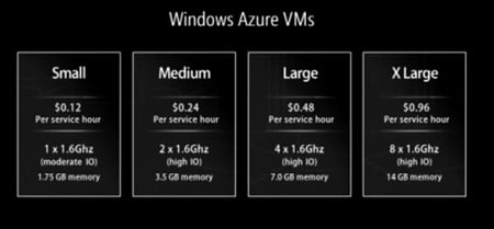 Windows Azure VMs