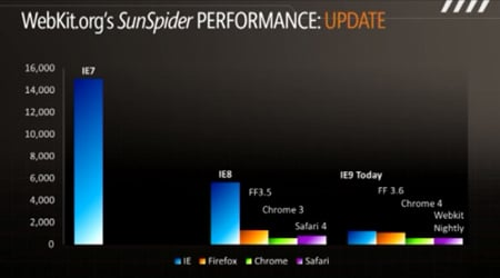 Browsers' SunSpider performance, from Microsoft