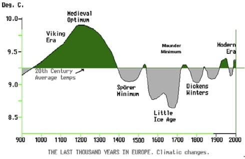 Lamb's classic 1000 years temperature graph